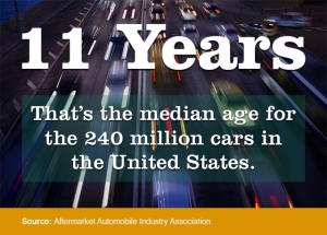 The Median Age for 240M Cars in the US Is 11 Years